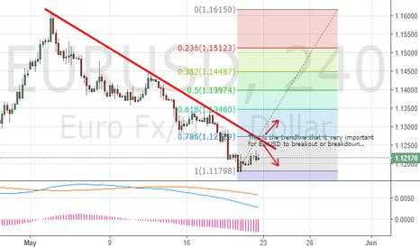 EURUSD: EURUSD in the midst of breakout or breakdown