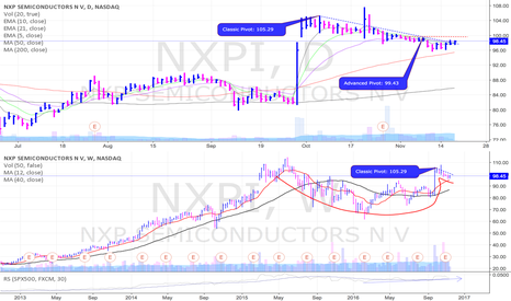 NXPI: NXPI is setting up in a large cup w/ handle