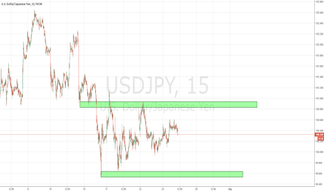 USDJPY: Lovely range pt. 3