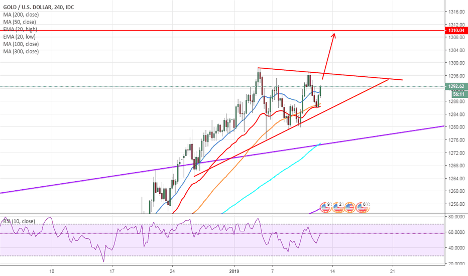 XAUUSD: potential 1 more leg up on gold
