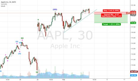 AAPL: The next few days