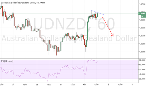 AUDNZD: AUDNZD 1H Triangle formation