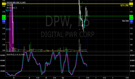 DPW: $DPW RIGHT WHEN I PLACED THE LINE IT HIT THE ENTRY