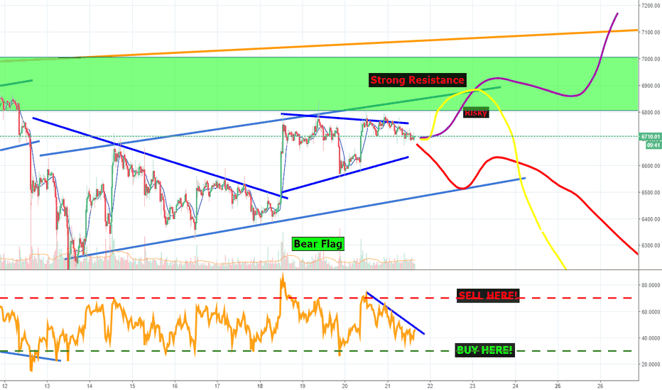 BTCUSDT: Bitcoin Update: We bought Fuck Tons of ICX and TRX on the dip!