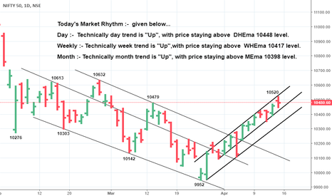 NIFTY: *Staying above 10417,(WHEma), prices would head to 10530-35*