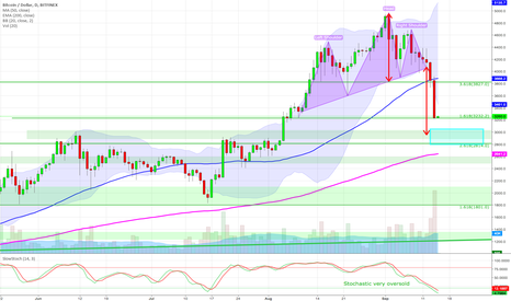 BTCUSD: Bitcoin - Close to a good entry again