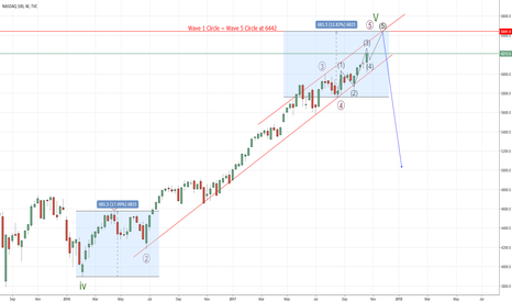 NDX: NDX - Weekly, Possible Top at 6442