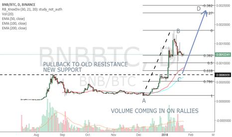 BNBBTC: BNCBTC LONG