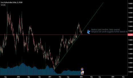 EURAUD: Breakout past trendline