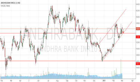 ANDHRABANK: Andhra Bank to touch channel support at 55