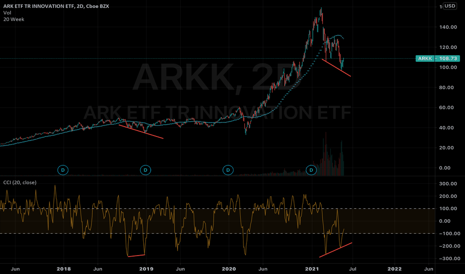 ark btc tradingview