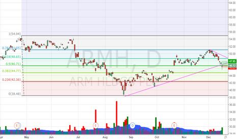 ARMH: ARMH  reverse