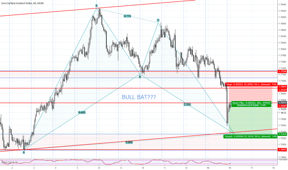EURNZD: EURNZD SHORT POSSIBLE