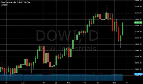 DOWI: Grafik Indeks: Dow 30