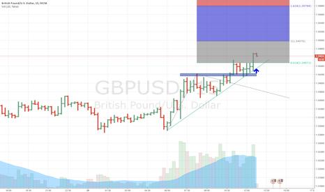 GBPUSD: Successful testing of demand trendline (Bullish)