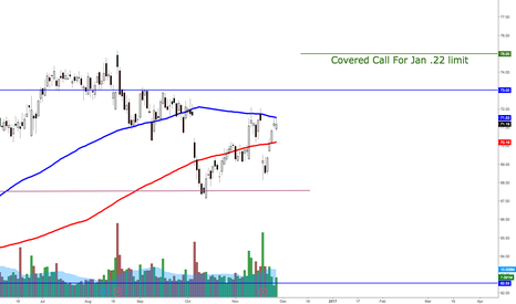 WMT: WMT covered call