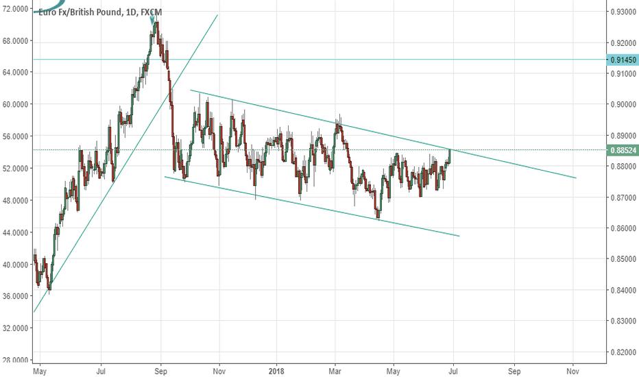 EURGBP: eyes on the eur/gbp