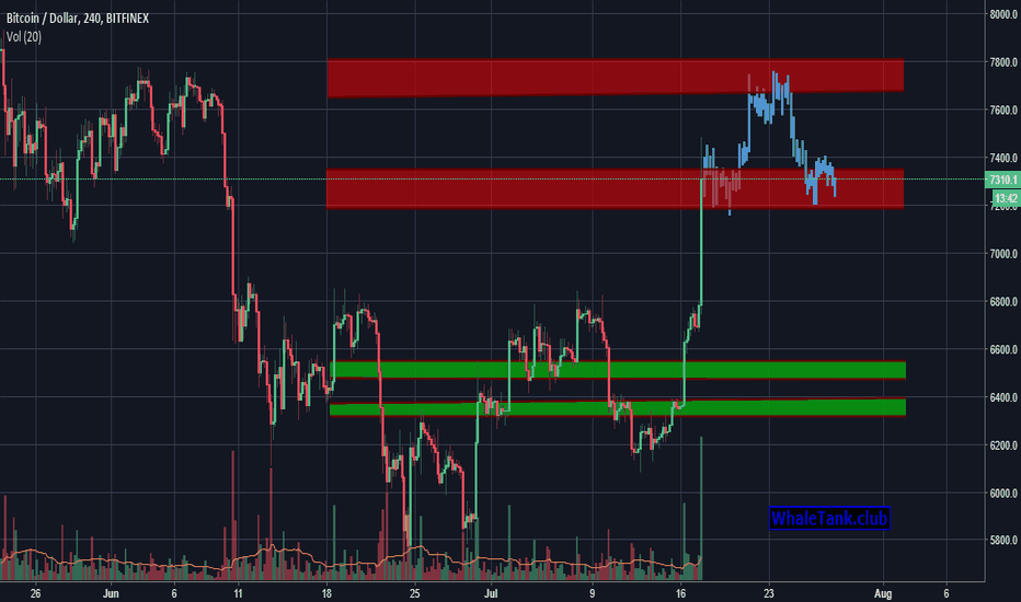 BTCUSD: Smart money accumulation period nearly over. part 4.