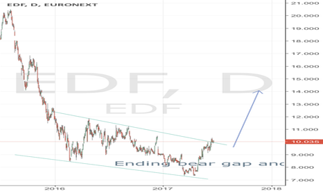EDF: Edf wedge breakout waiting for trend continuation pattern