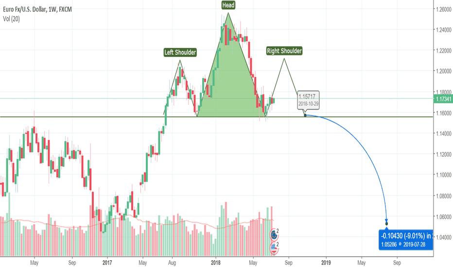 EURUSD: EURUSD - BUY for short term, SELL in long term