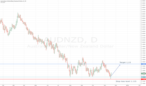 AUDNZD: Buy AUD/NZD on this week