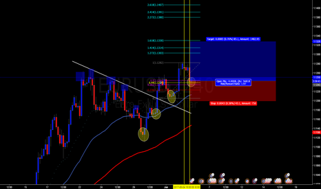 EURUSD: EXPECTATIVE A MOVEMENT BULLISH