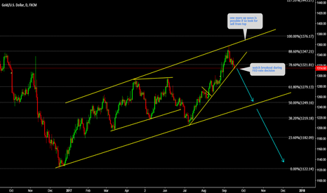 XAUUSD: XAUUSD Watch breakdown of up trend during FED rate decision