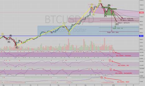 BTCUSD: Bitcoin - strong bearish movement