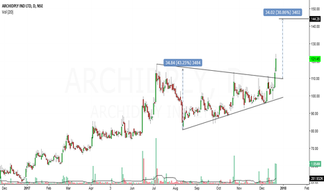 ARCHIDPLY: archid ply looks bullish in short term