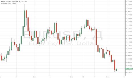 EURUSD: Премаркет вью по евро. Анализ пятничного закрытия Больше информа
