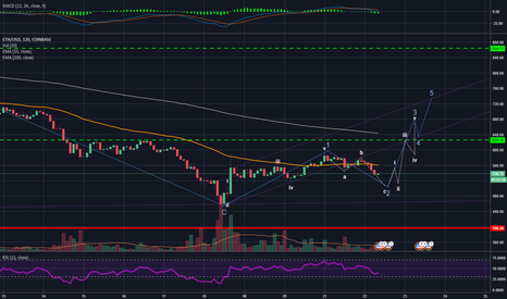 ETHUSD: 2018.03.22 What the heck is ETH trying to do? (wave analysis)
