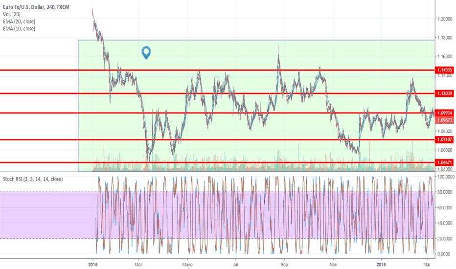 EURUSD: lateralizacion del precio