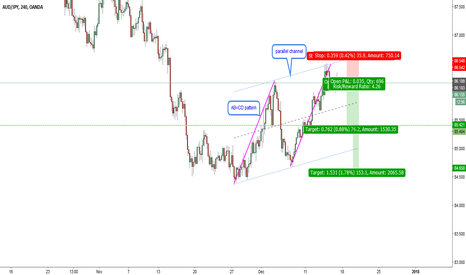 AUDJPY: AUDJPY-H4-corrective ABCD within a channel