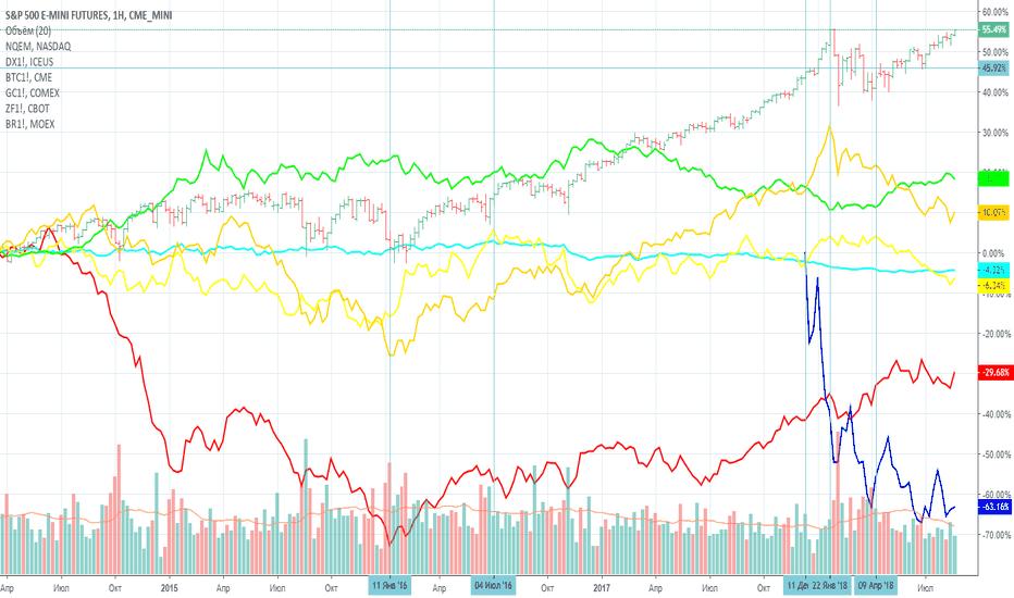 ES1!: Что творится сейчас на фондовых и валютных рынках