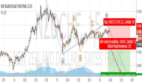 NZDCHF: posible corto aprovechando la hipotetica onda tipo zigzag