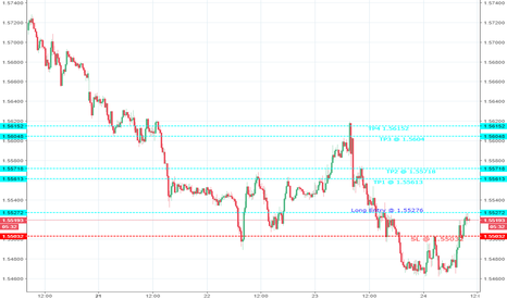 EURAUD: EURAUD 15 minute chart analysis for long entry