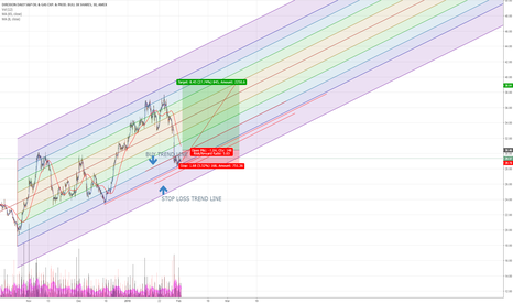 GUSH: WAIT FOR CONFIRMATION BEFORE BUY BUT...