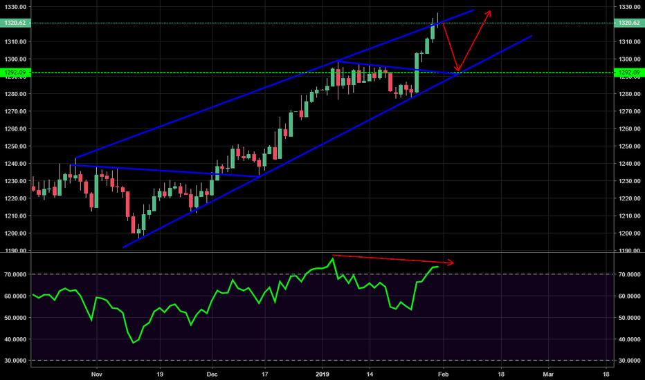GOLD: GOLD - Daily pin-bar + RSI divergence, correction incoming?