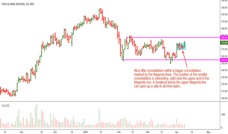 TATAGLOBAL: Tata Global: Nice Consolidation, Awating Breakout