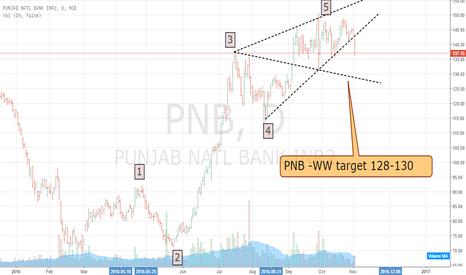 PNB: PNB - WW