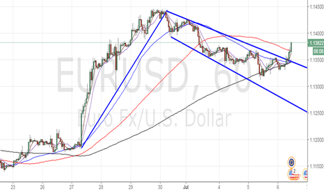 EURUSD: Buy EUR/USD for 1.1445