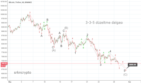 BTCUSDT: BTC USD 3-3-5 elliot waves düzeltme dalgası