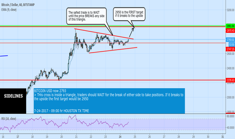 BTCUSD: BITCOIN POSSIBLE FIRST TARGET 2950, THEN 3050