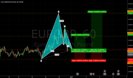 EURGBP: Completed Bullish Gartley Pattern EURGBP 1HR - Journal 023