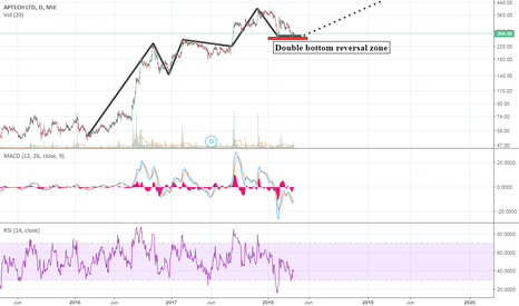 APTECHT: Aptecht: Preparing for big move?