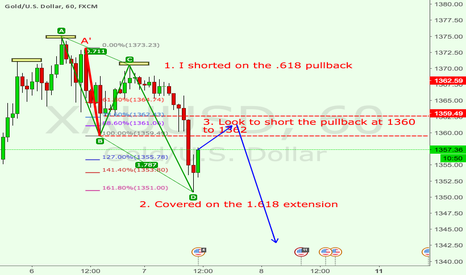 XAUUSD: Short Gold: Head and shoulder + retesting resistance