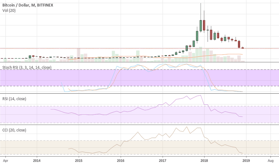BTCUSD: BTC to $3,200 then $1,226 Before a Final DROP To $398