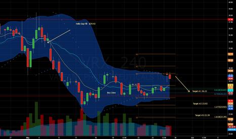 VRX: $VRX - 4hr Chart