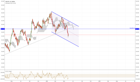 GBPJPY: Rompimento/re-test