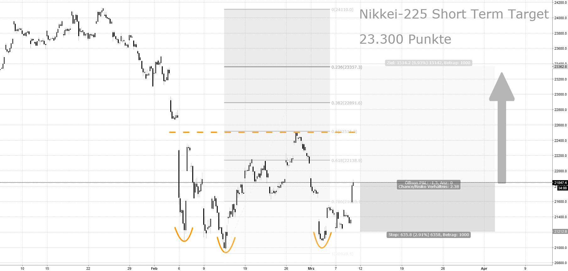 NIKKEI-225-Index: Kurzfristiges Kursziel 23.300 Punkte